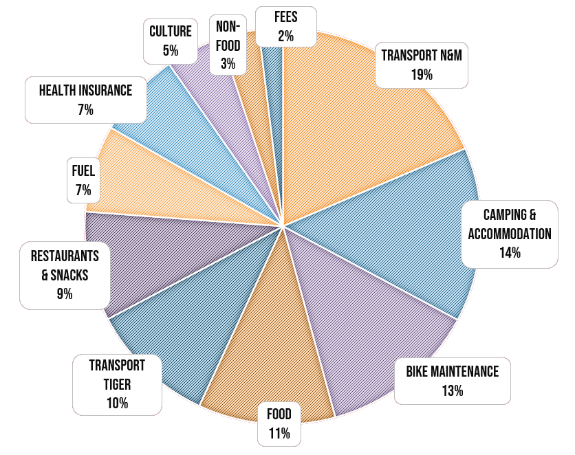 Motorcycle Worldtrip Expenses relative by category